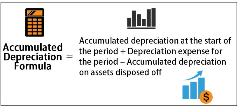 Accumulated-Depreciation-Formula