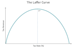 A complete overview of the Laffer curve